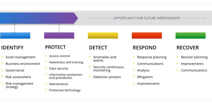 cybersecurity-framework-core