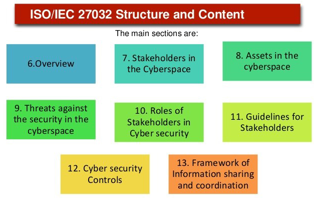 improve-cybersecurity-posture-by-using-isoiec-27032-6-638