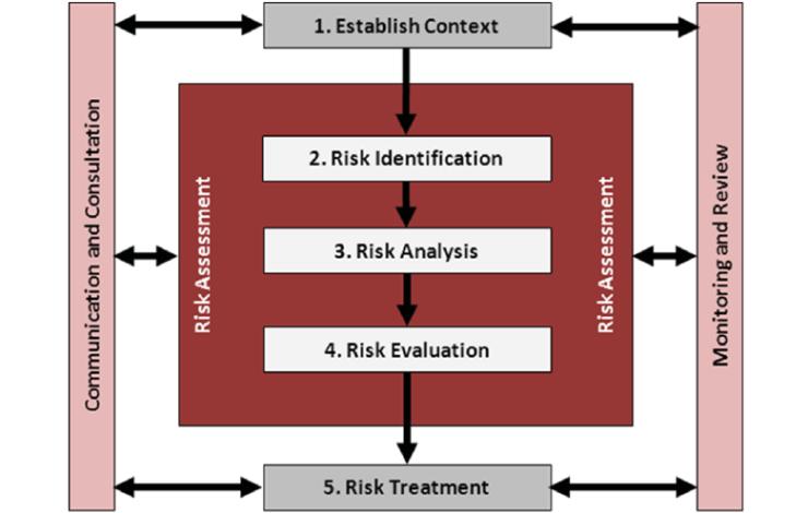 International-standard-for-risk-management-ISO-31000-2009-Standards-Australia-2009