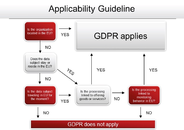 GDPR-Applicability-Guideline