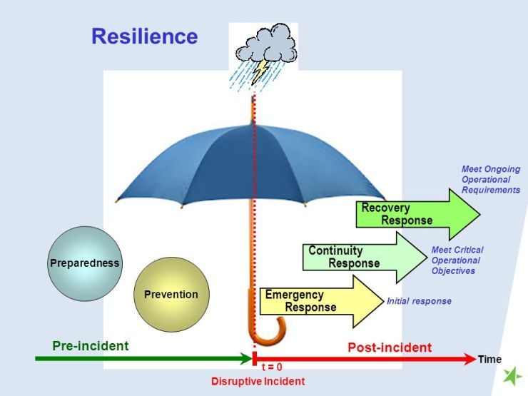 Resilience+Recovery+Response+Continuity+Response+Emergency+Response.jpg
